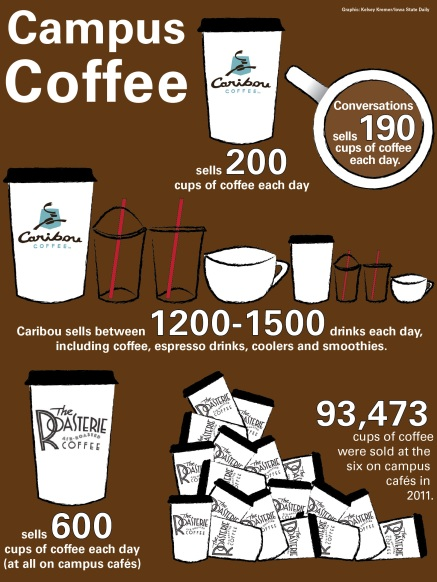 Campus coffee